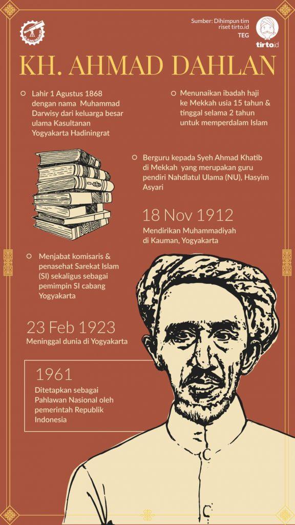 kh ahmad dahlan al ilmu nuurun sabit 1 576x1024 K.H. Ahmad Dahlan: Praktik Surat Al Maun dalam Keluwesan Pergaulan